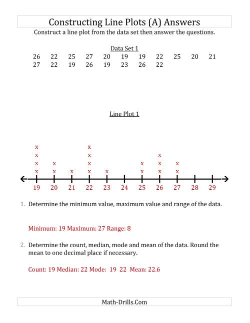 The Constructing Line Plots from Smaller Data Sets with Larger Numbers and No Line Provided (A) Math Worksheet Page 2