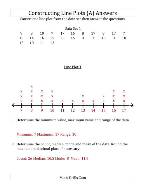 The Constructing Line Plots from Smaller Data Sets with Larger Numbers and a Line With Tick Marks Provided (A) Math Worksheet Page 2