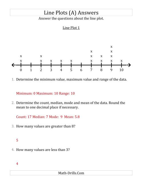 The Questions About Line Plots with Smaller Data Sets and Smaller Numbers (A) Math Worksheet Page 2