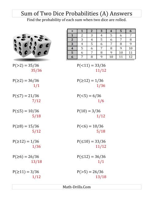 Sum of Two Dice Probabilities with Table (A)