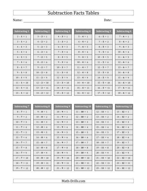 The Subtraction Facts Tables in Gray 1 to 12 (Gray) Math Worksheet