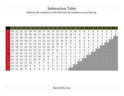 Subtraction Table for Facts to 12 Filled In (A)