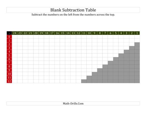 The Subtraction Table for Facts to 12 Blank (B) Math Worksheet